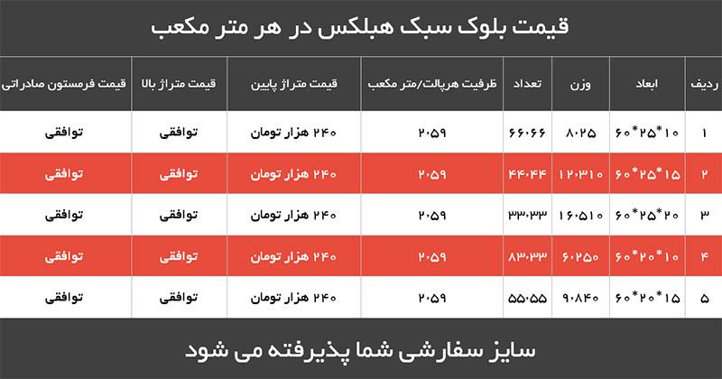 بلوک هبلکس تهران - تولیدکننده بلوک اتوکلاو شده AACتوضیح ستون های جدول قیمت: